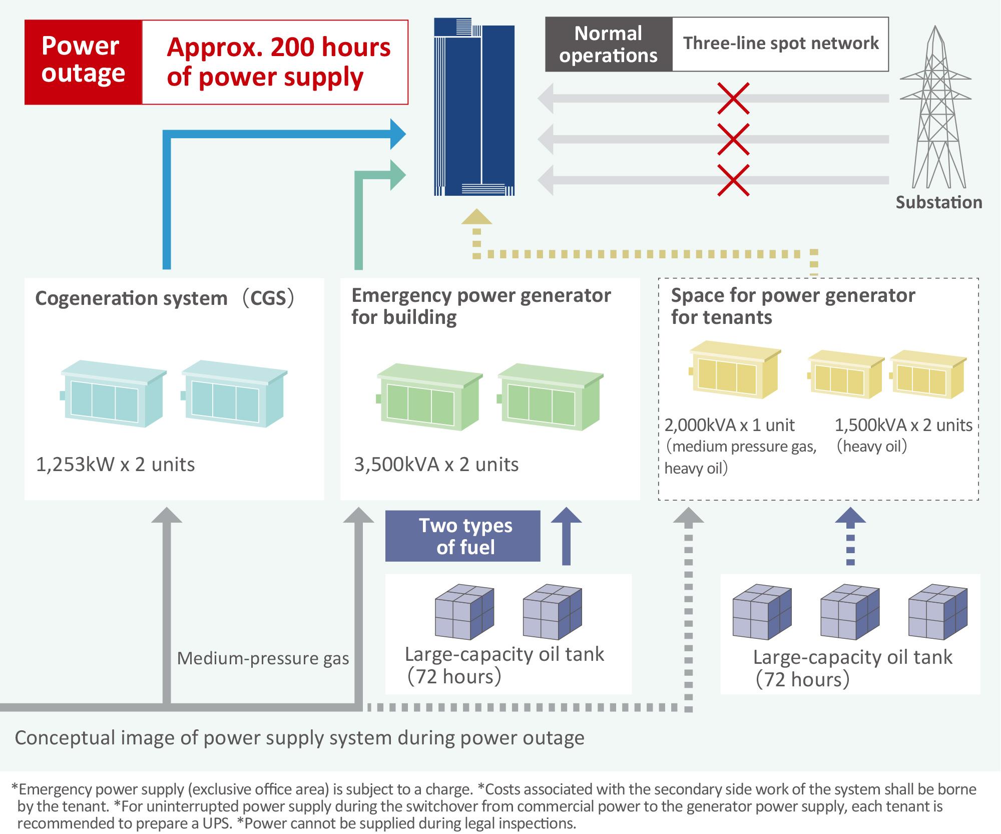 Structurebcp akasaka intercity air eight day emergency power supply ccuart Gallery